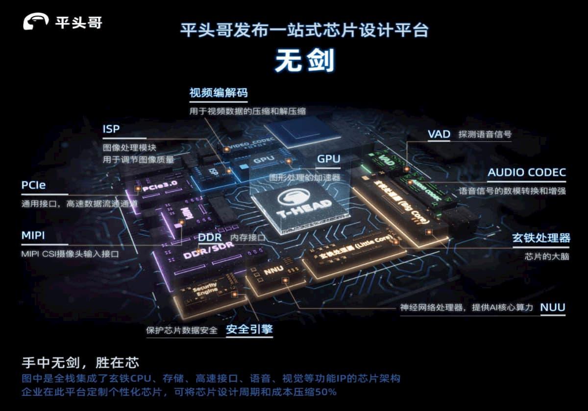 アリババ、XT910を「RISC-V最先端チップ」と主張