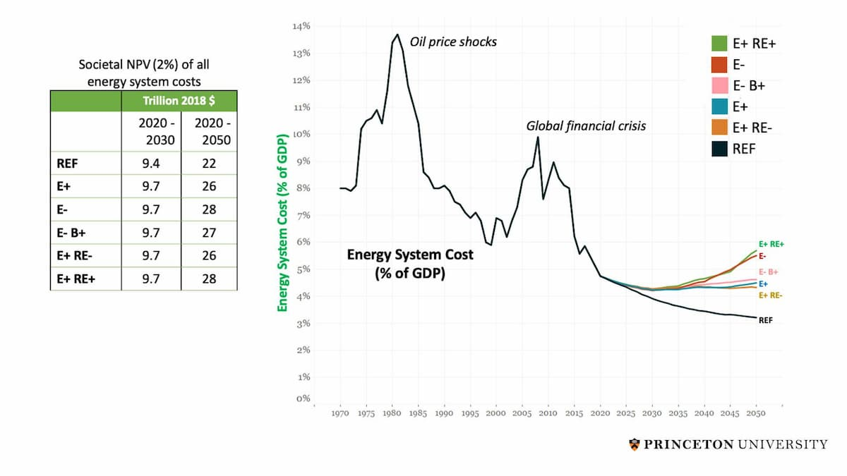 温室 ガス 年 2050 効果