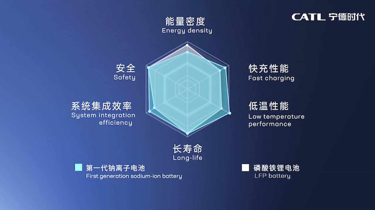 第1世代ナトリウムイオン電池の性能の優位性