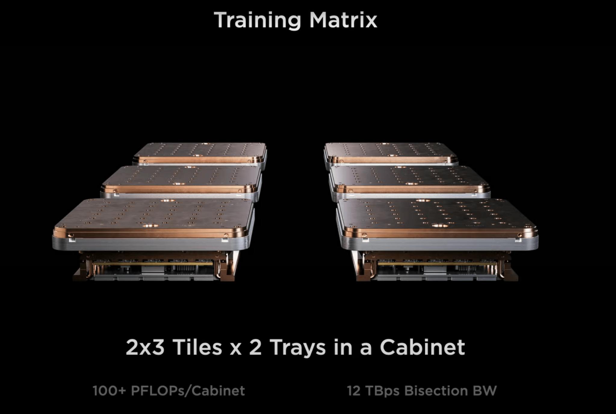 2×3のタイル構成 via Tesla.