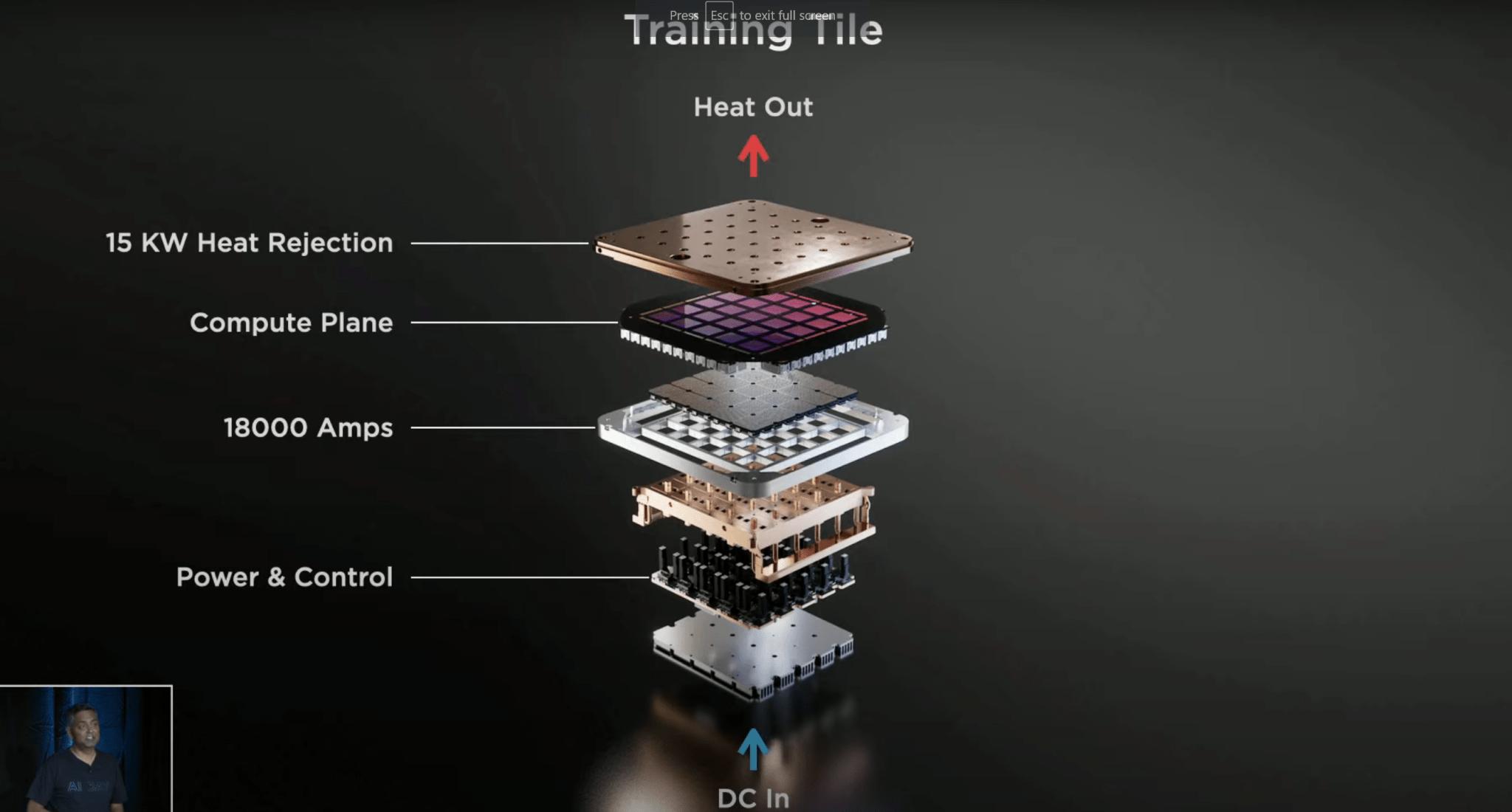トレーニングタイルの構成。タイル全体では15KWの電力を消費している。via Tesla.