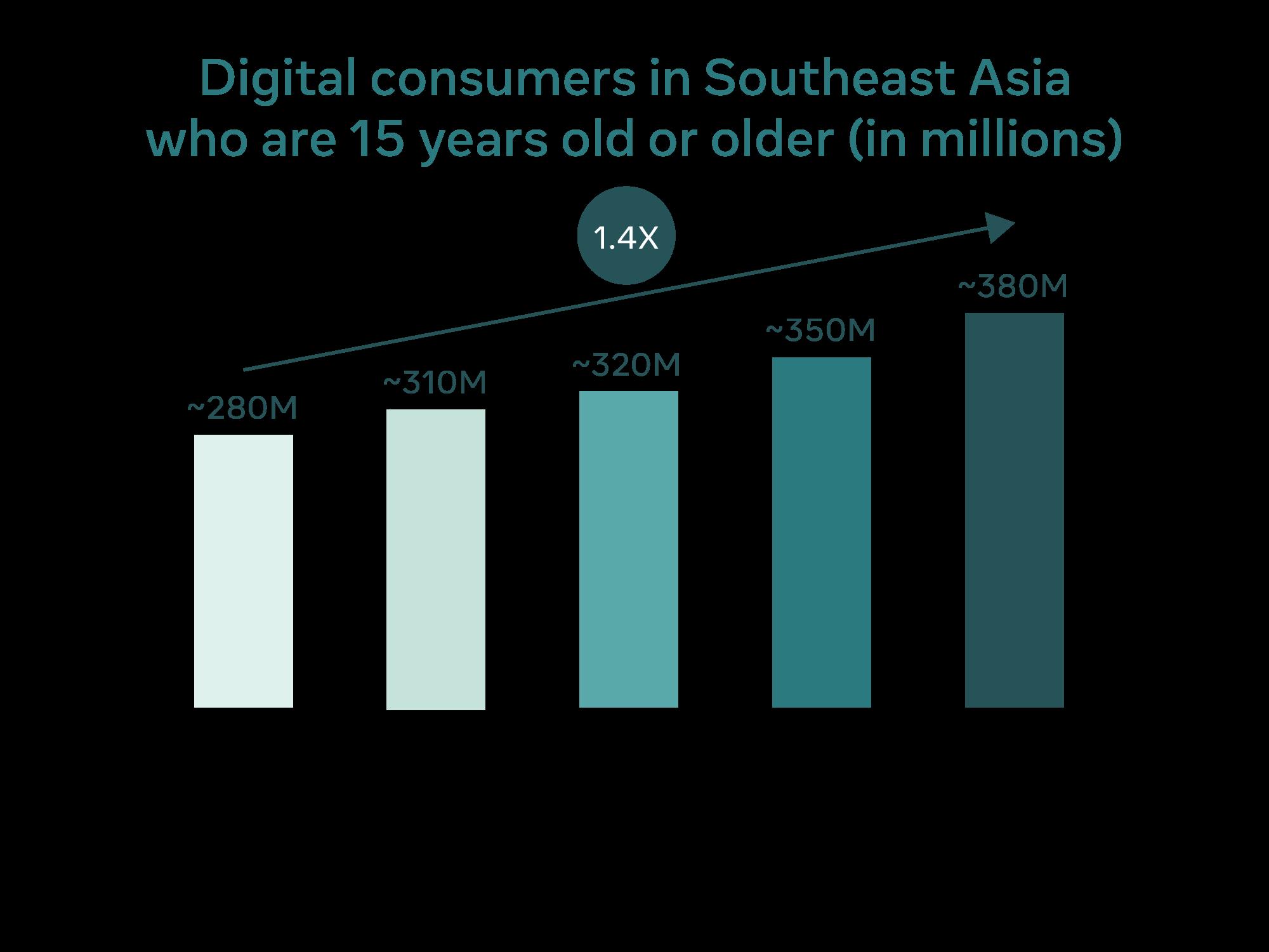 東南アジアの15歳以上のデジタル消費者の予測。2026年に3.8億人に達する見込みという。Source: Facebook, Bain & Company.