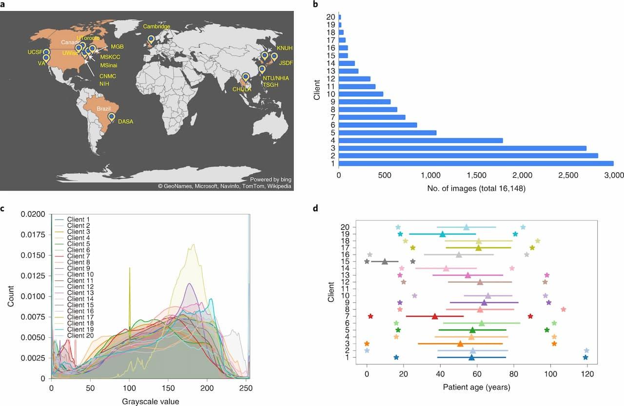 a, EXAM研究に貢献した20の異なるクライアントサイトを示す世界地図。 b, 各機関またはサイトが貢献した症例数(クライアント1は最も多くの症例を貢献したサイトを示す)。各クライアントサイトのサンプル数を補足表1に示す。Source: Ittai Dayan et al. 2021.