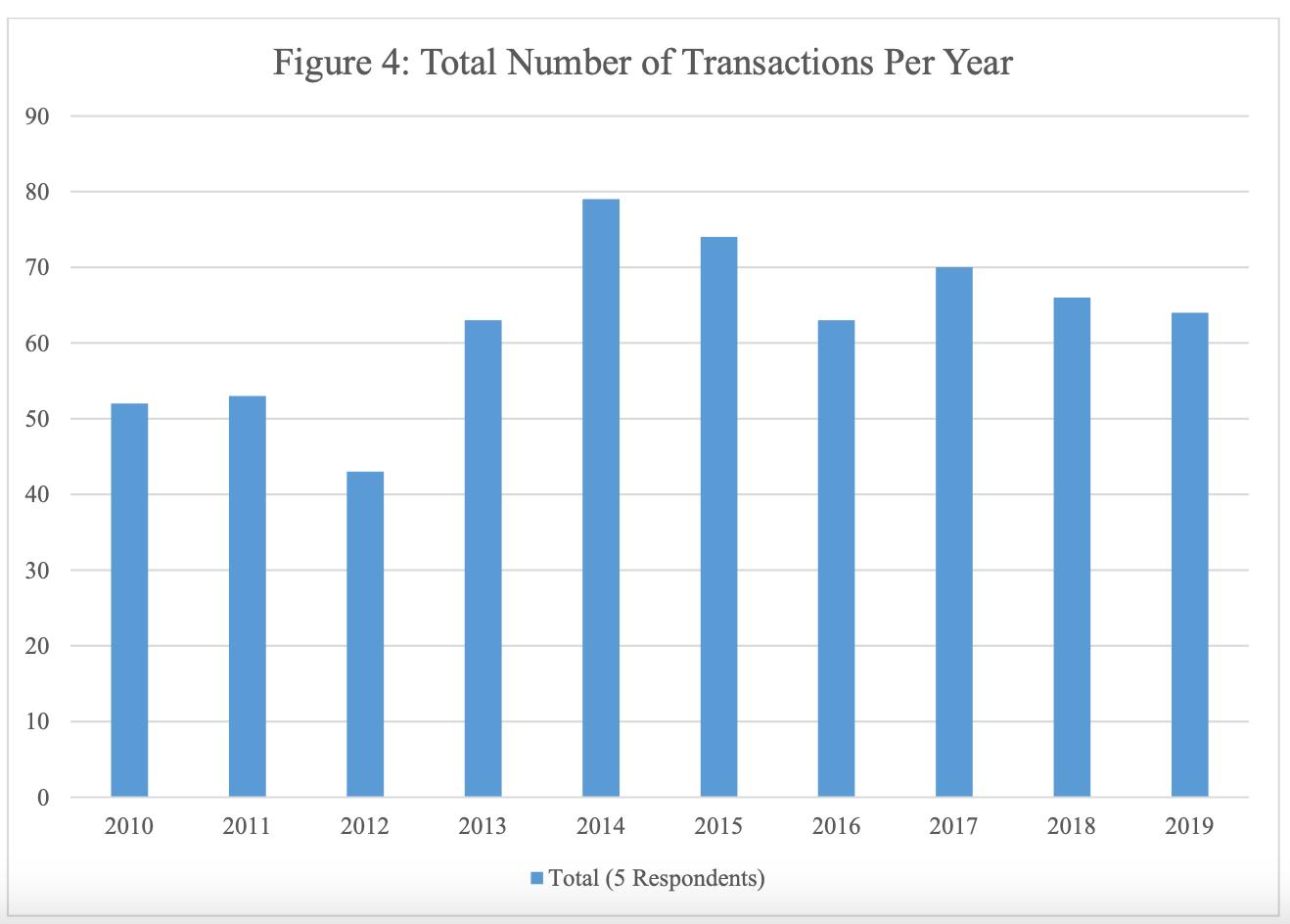 ビッグテック企業は毎年、一定数、報告義務のない小規模の買収を行っている。
