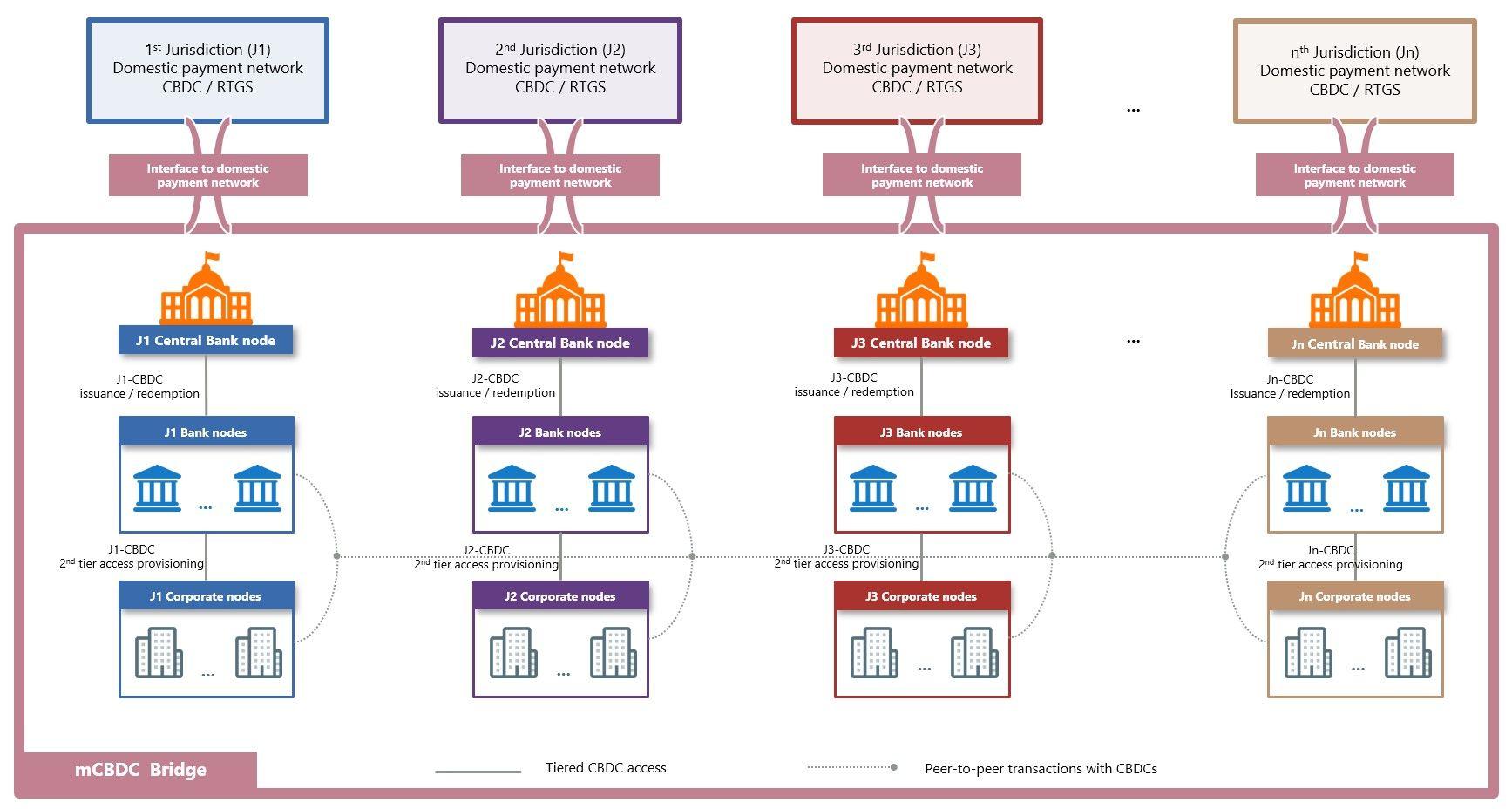 各国のクロスボーダー決済部分をひとつながりのレイヤーとする。出典:BIS