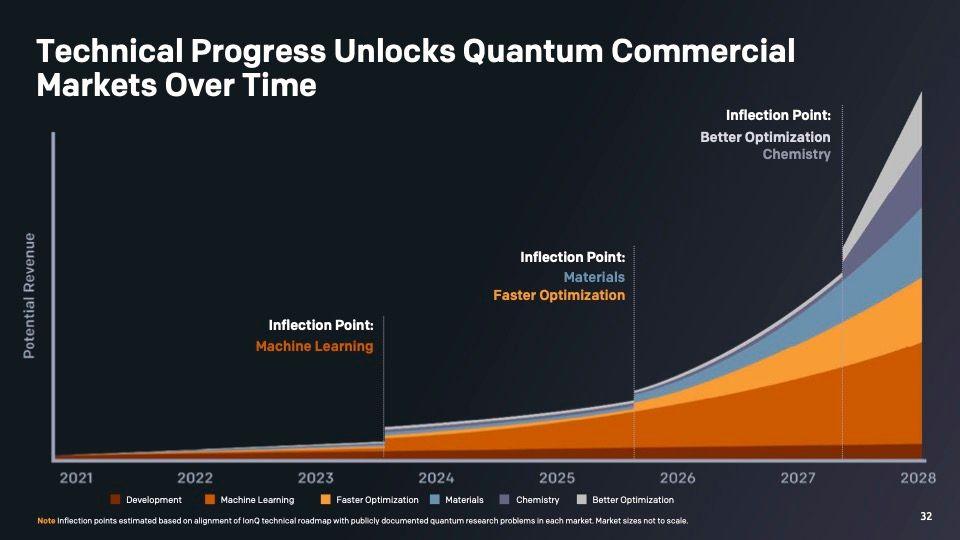 IonQは様々なユースケースに拡大すると予測している。出典:IonQ, Investor presentation.
