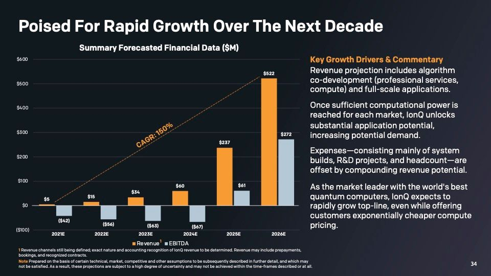 IonQは2024年から顧客の利用形態が拡大し、加速度的に増収増益が起きると予測。出典:IonQ, Investor presentation.
